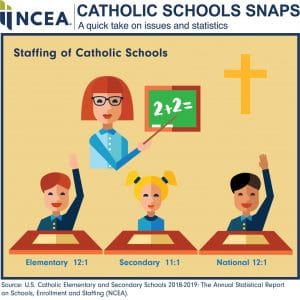 catholic_school_snaps_staffing_of_catholic_schools