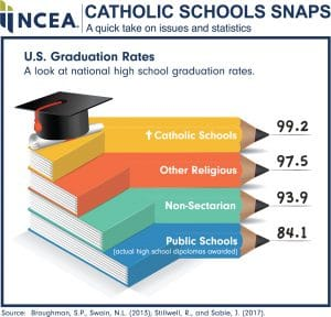 catholic_school_snaps_us_graduation_rates